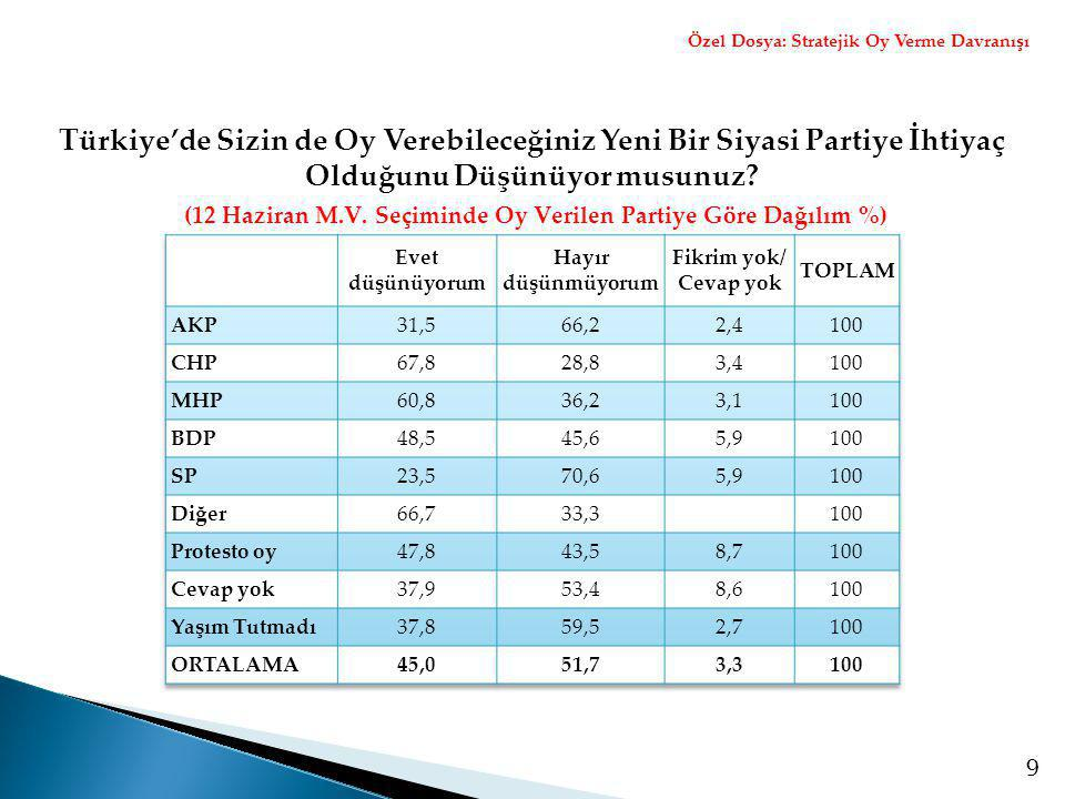 9 (12 Haziran M.V. Seçiminde Oy Verilen Partiye Göre Dağılım %) Özel Dosya: Stratejik Oy Verme Davranışı Türkiye'de Sizin de Oy Verebileceğiniz Yeni B