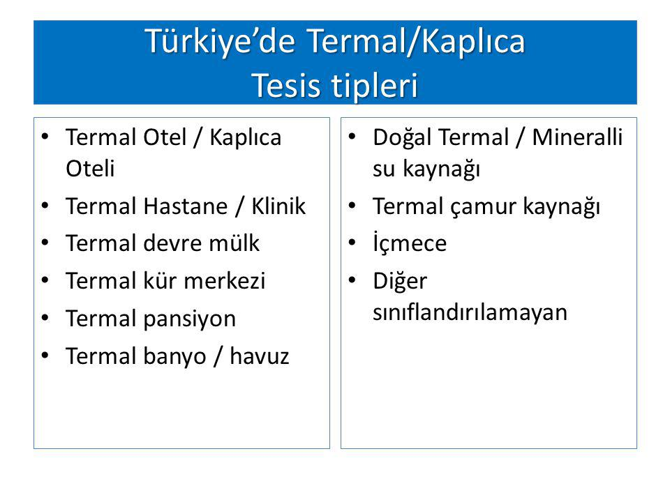 Türkiye'de Termal/Kaplıca Tesis tipleri Termal Otel / Kaplıca Oteli Termal Hastane / Klinik Termal devre mülk Termal kür merkezi Termal pansiyon Termal banyo / havuz Doğal Termal / Mineralli su kaynağı Termal çamur kaynağı İçmece Diğer sınıflandırılamayan