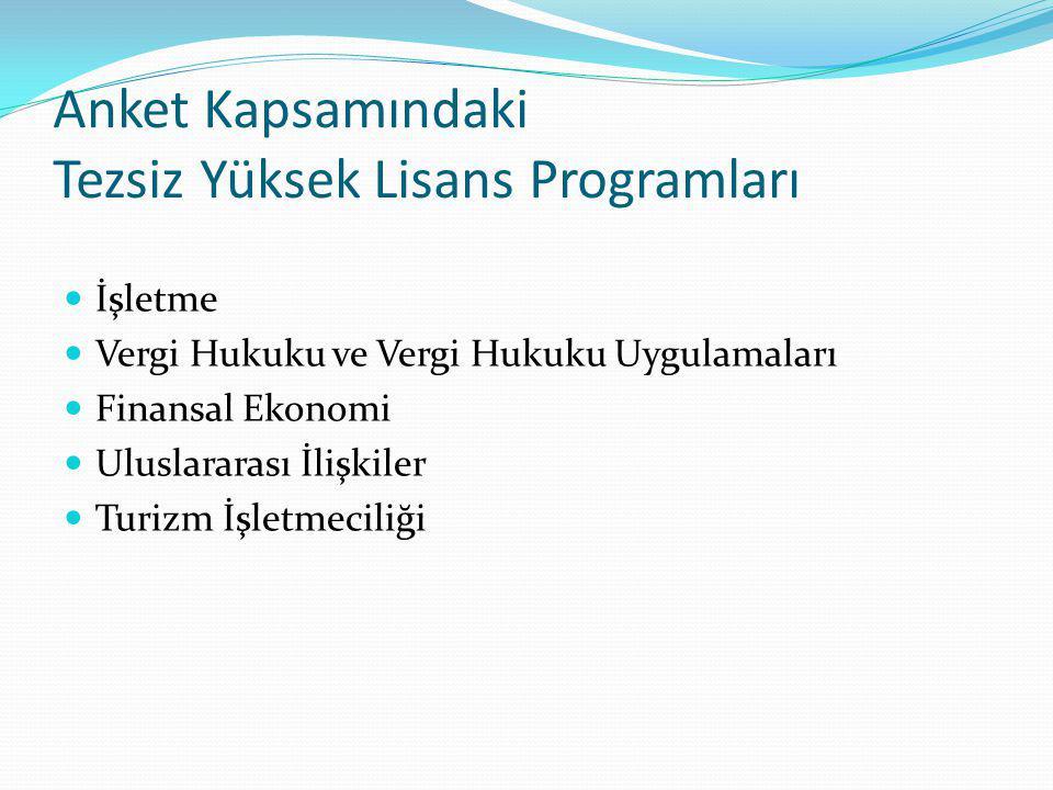 Anket Kapsamındaki Tezsiz Yüksek Lisans Programları İşletme Vergi Hukuku ve Vergi Hukuku Uygulamaları Finansal Ekonomi Uluslararası İlişkiler Turizm İ