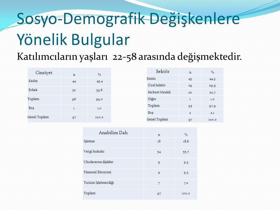 Sosyo-Demografik Değişkenlere Yönelik Bulgular Katılımcıların yaşları 22-58 arasında değişmektedir. Cinsiyet n% Kadın4445,4 Erkek5253,6 Toplam9699,0 B