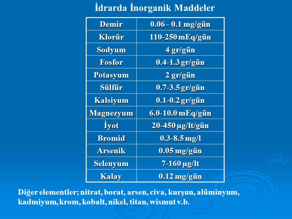 İdrarda İnorganik MaddelerDemir 0.06 - 0.1 mg/gün Klorür 110-250 mEq/gün Sodyum 4 gr/gün Fosfor 0.4-1.3 gr/gün Potasyum 2 gr/gün Sülfür 0.7-3.5 gr/gün Kalsiyum 0.1-0.2 gr/gün Magnezyum 6.0-10.0 mEq/gün İyot 20-450 µg/lt/gün Bromid 0.3-8.5 mg/l Arsenik 0.05 mg/gün Selenyum 7-160 µg/lt Kalay 0.12 mg/gün Diğer elementler; nitrat, borat, arsen, civa, kurşun, alüminyum, kadmiyum, krom, kobalt, nikel, titan, wismut v.b.