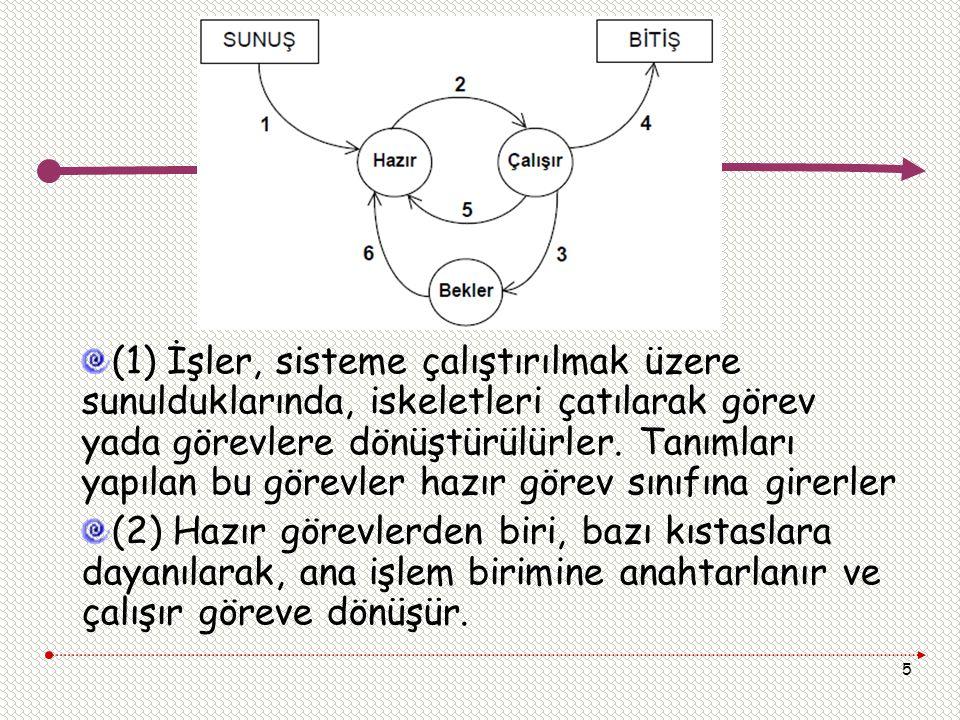 5 (1) İşler, sisteme çalıştırılmak üzere sunulduklarında, iskeletleri çatılarak görev yada görevlere dönüştürülürler. Tanımları yapılan bu görevler ha