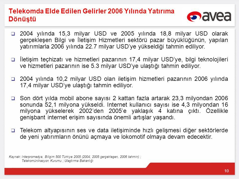 10 Telekomda Elde Edilen Gelirler 2006 Yılında Yatırıma Dönüştü  2004 yılında 15,3 milyar USD ve 2005 yılında 18,8 milyar USD olarak gerçekleşen Bilgi ve İletişim Hizmetleri sektörü pazar büyüklüğünün, yapılan yatırımlarla 2006 yılında 22.7 milyar USD'ye yükseldiği tahmin ediliyor.
