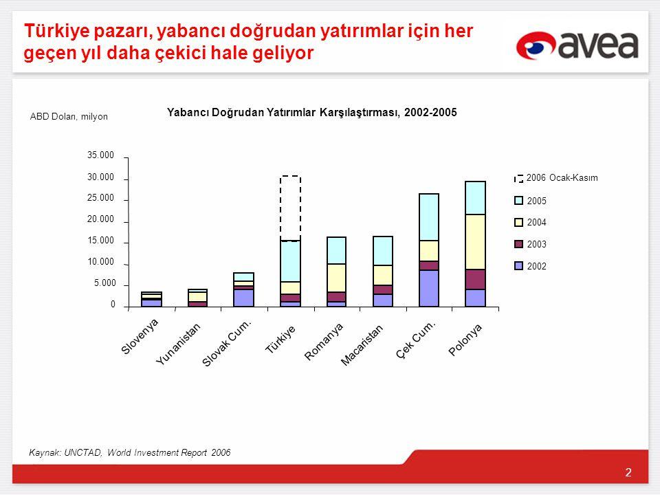2 Türkiye pazarı, yabancı doğrudan yatırımlar için her geçen yıl daha çekici hale geliyor 0 5.000 10.000 15.000 20.000 25.000 30.000 35.000 Slovenya Yunanistan Slovak Cum.