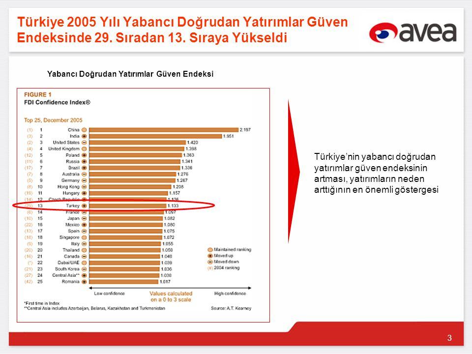 3 Türkiye 2005 Yılı Yabancı Doğrudan Yatırımlar Güven Endeksinde 29.