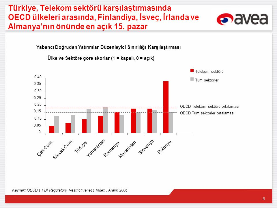 4 Türkiye, Telekom sektörü karşılaştırmasında OECD ülkeleri arasında, Finlandiya, İsveç, İrlanda ve Almanya'nın önünde en açık 15.