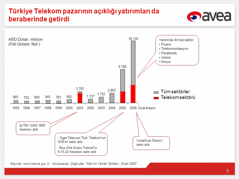 5 Türkiye Telekom pazarının açıklığı yatırımları da beraberinde getirdi 885 722 805 940 783 982 3.352 1.137 1.752 2.883 9.786 18.135 199519961997199819992000200120022003200420052006 Ocak-Kasım ABD Doları, milyon (Fiili Girişler, Net ) - Oger Telecom Türk Telekom'un %55'ini satın aldı - Rus Alfa Grubu Turkcell'in %13,22 hissesini satın aldı İş-TIM GSM 1800 lisansını aldı Vodafone Telsim'i satın aldı Kaynak: www.hazine.gov.tr, Uluslararası Doğrudan Yatırım Verileri Bülteni, Ocak 2007 Tüm sektörler Yatırımda ilk beş sektör Finans Telekomünikasyon Perakende Üretim Kimya Telekom sektörü