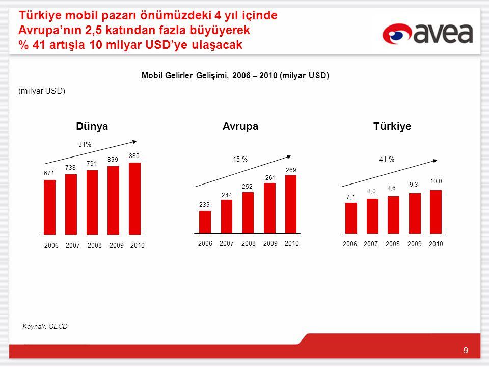 9 20062007200820092010 671 738 791 839 880 Türkiye mobil pazarı önümüzdeki 4 yıl içinde Avrupa'nın 2,5 katından fazla büyüyerek % 41 artışla 10 milyar USD'ye ulaşacak 20062007200820092010 233 244 252 261 269 20062007200820092010 7,1 8,0 8,6 9,3 10,0 DünyaAvrupaTürkiye 31% 15 %41 % (milyar USD) Kaynak: OECD Mobil Gelirler Gelişimi, 2006 – 2010 (milyar USD)