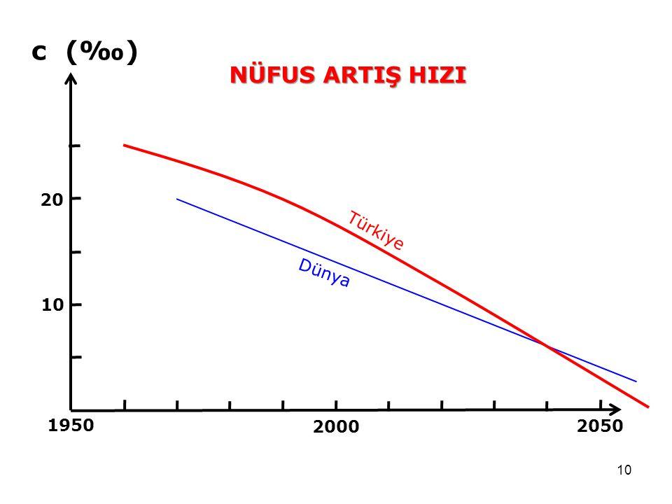 10 2050 1950 2000 10 20 NÜFUS ARTIŞ HIZI Türkiye Dünya c (‰)