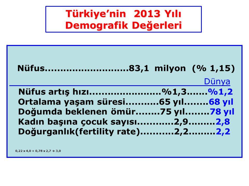 Türkiye'nin 2013 Yılı Demografik Değerleri Nüfus............................83,1 milyon (% 1,15) Dünya Nüfus artış hızı........................%1,3...