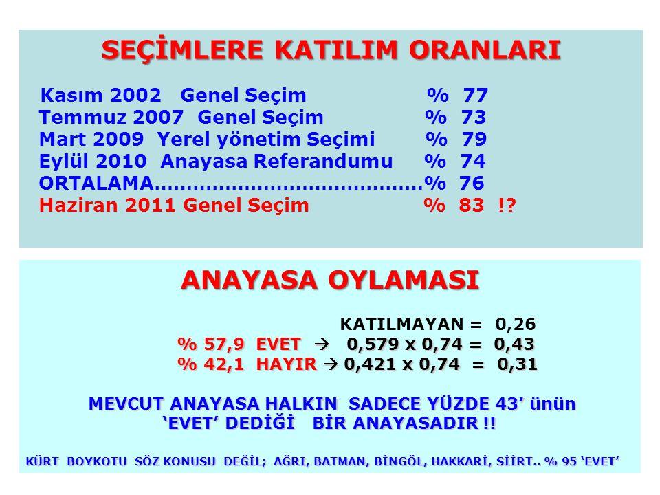 SEÇİMLERE KATILIM ORANLARI Kasım 2002 Genel Seçim % 77 Temmuz 2007 Genel Seçim % 73 Mart 2009 Yerel yönetim Seçimi % 79 Eylül 2010 Anayasa Referandumu