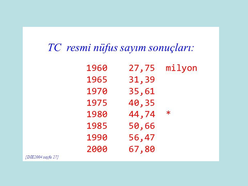 TC resmi nüfus sayım sonuçları: 1960 27,75 milyon 1965 31,39 1970 35,61 1975 40,35 1980 44,74 * 1985 50,66 1990 56,47 2000 67,80 [DİE2004 sayfa 27]
