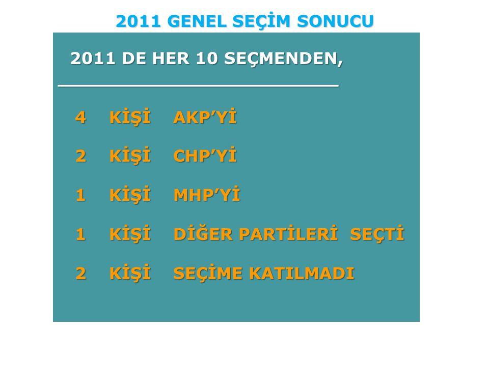 2011 DE HER 10 SEÇMENDEN, ________________________ 4 KİŞİ AKP'Yİ 4 KİŞİ AKP'Yİ 2 KİŞİ CHP'Yİ 2 KİŞİ CHP'Yİ 1 KİŞİ MHP'Yİ 1 KİŞİ MHP'Yİ 1 KİŞİ DİĞER PA