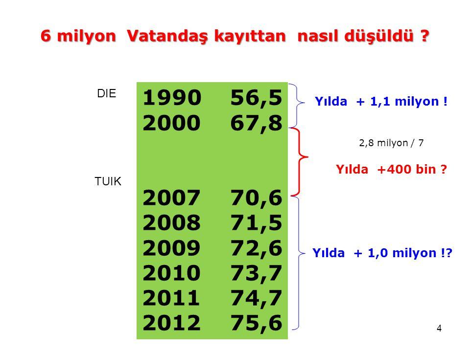 4 1990 56,5 2000 67,8 2007 70,6 2008 71,5 2009 72,6 2010 73,7 2011 74,7 2012 75,6 TUIK DIE 2,8 milyon / 7 Yılda +400 bin ? 6 milyon Vatandaş kayıttan