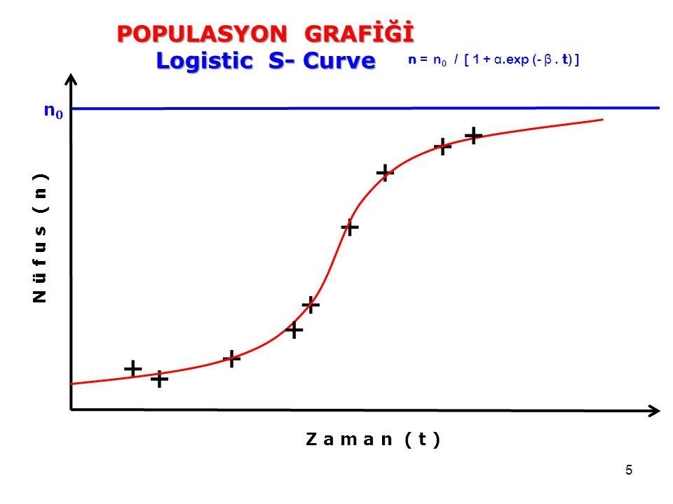 5 POPULASYON GRAFİĞİ Logistic S- Curve Z a m a n ( t ) N ü f u s ( n ) + + + + + + + n = n 0 / [ 1 + α.exp (- β. t) ] + + n0n0