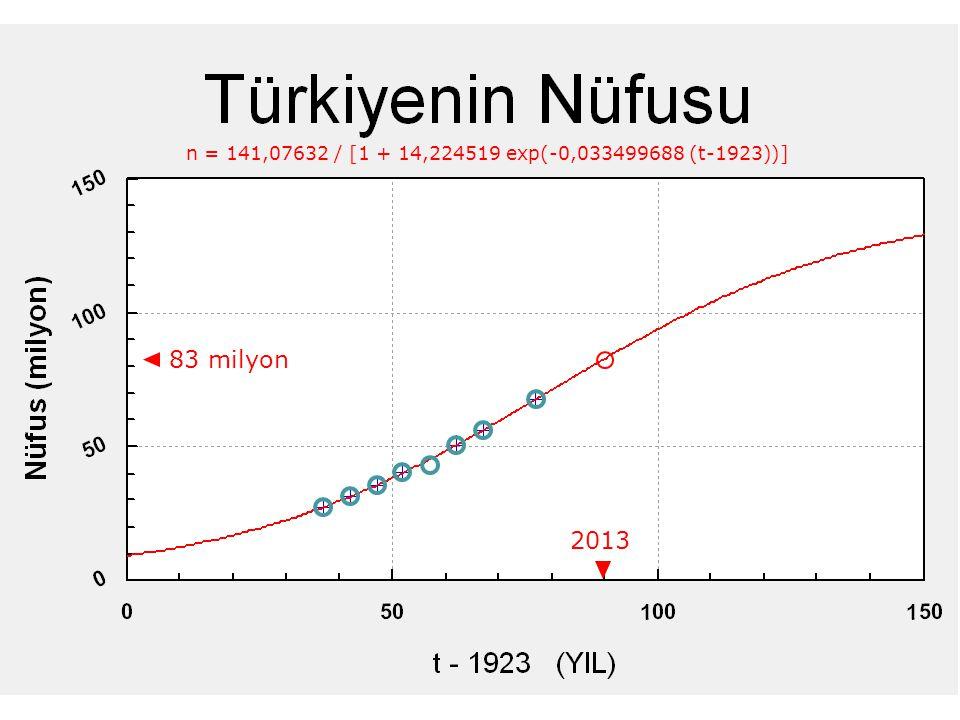 c ≈c ≈ d – 2 y Yıllık nüfus artış hızı Kadın başına ömür boyunca ortalama çocuk sayısı Ortalama yaşam süresi (yıl),05