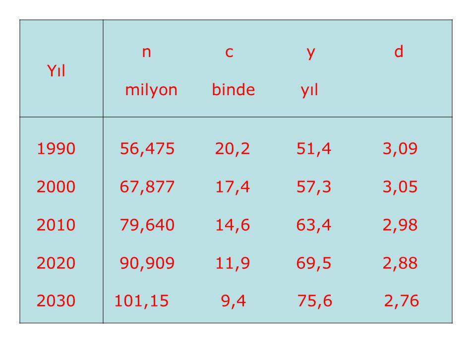 Yıl n c y d milyon binde yıl 1990 2000 2010 2020 2030 56,475 20,2 51,4 3,09 67,877 17,4 57,3 3,05 79,640 14,6 63,4 2,98 90,909 11,9 69,5 2,88 101,15 9