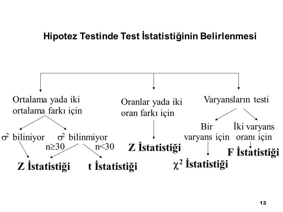 13 Hipotez Testinde Test İstatistiğinin Belirlenmesi Ortalama yada iki ortalama farkı için  2 biliniyor  2 bilinmiyor n  30 n<30 Z İstatistiğit İst