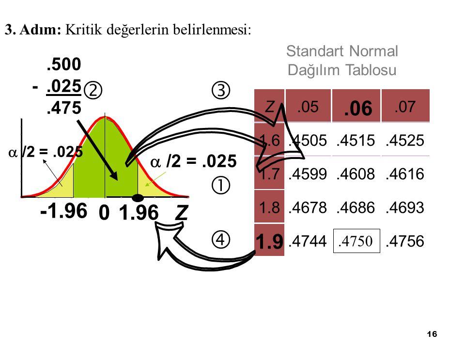 16 3. Adım: Kritik değerlerin belirlenmesi: Z.05.07 1.6.4505.4515.4525 1.7.4599.4608.4616 1.8.4678.4686.4693.4744.4756 Z 01.96.500 -.025.475.06 1.9 St