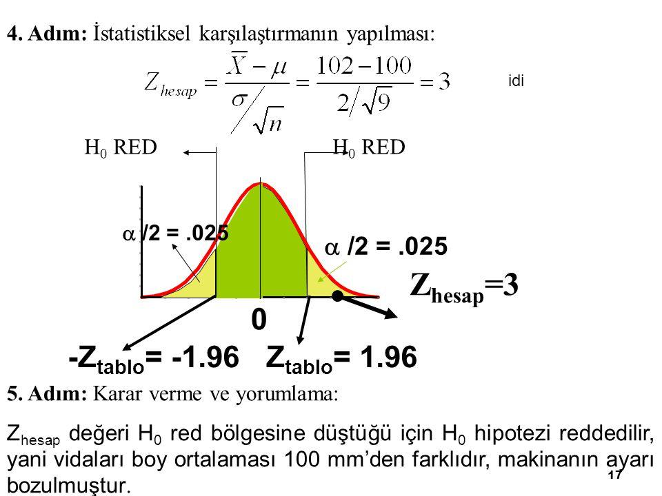 17 4. Adım: İstatistiksel karşılaştırmanın yapılması: 0 Z tablo = 1.96  /2 =.025 -Z tablo = -1.96 Z hesap =3 H 0 RED 5. Adım: Karar verme ve yorumlam
