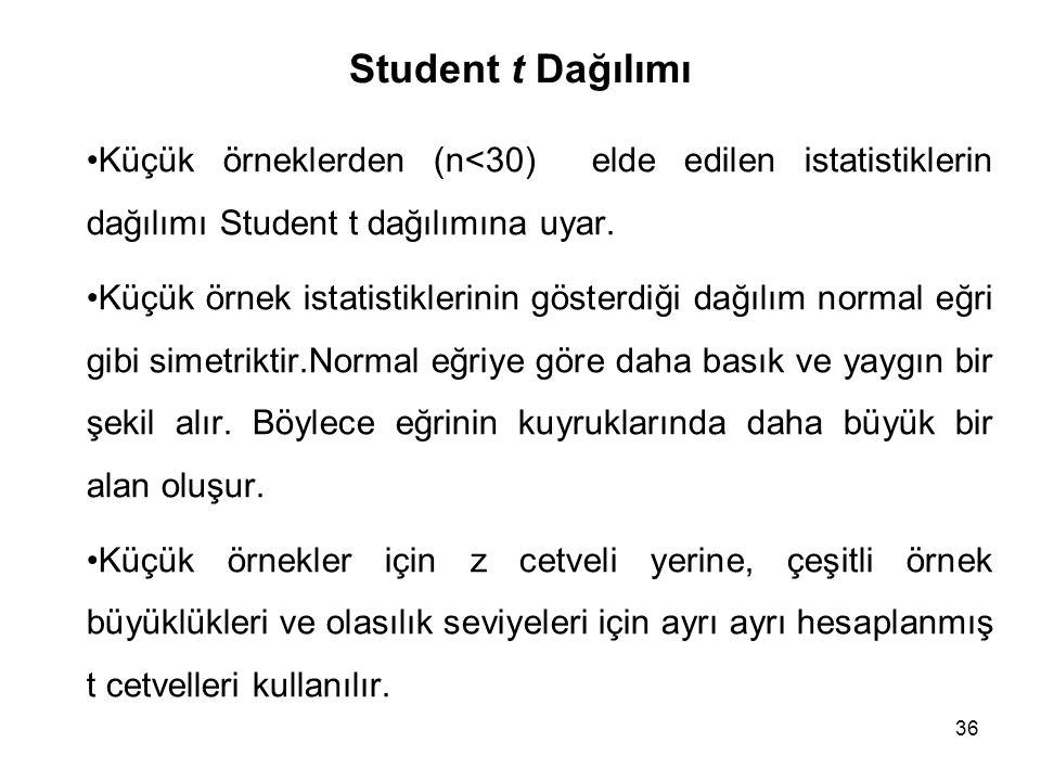 36 Student t Dağılımı Küçük örneklerden (n<30) elde edilen istatistiklerin dağılımı Student t dağılımına uyar. Küçük örnek istatistiklerinin gösterdiğ