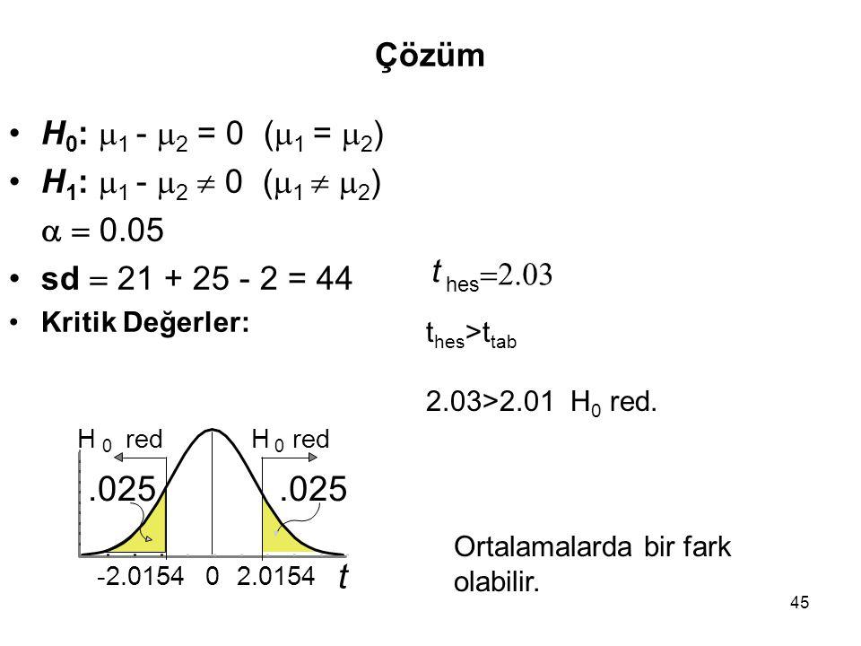 45 Çözüm H 0 :  1 -  2 = 0 (  1 =  2 ) H 1 :  1 -  2  0 (  1   2 )   0.05 sd  21 + 25 - 2 = 44 Kritik Değerler: Ortalamalarda bir fark ol