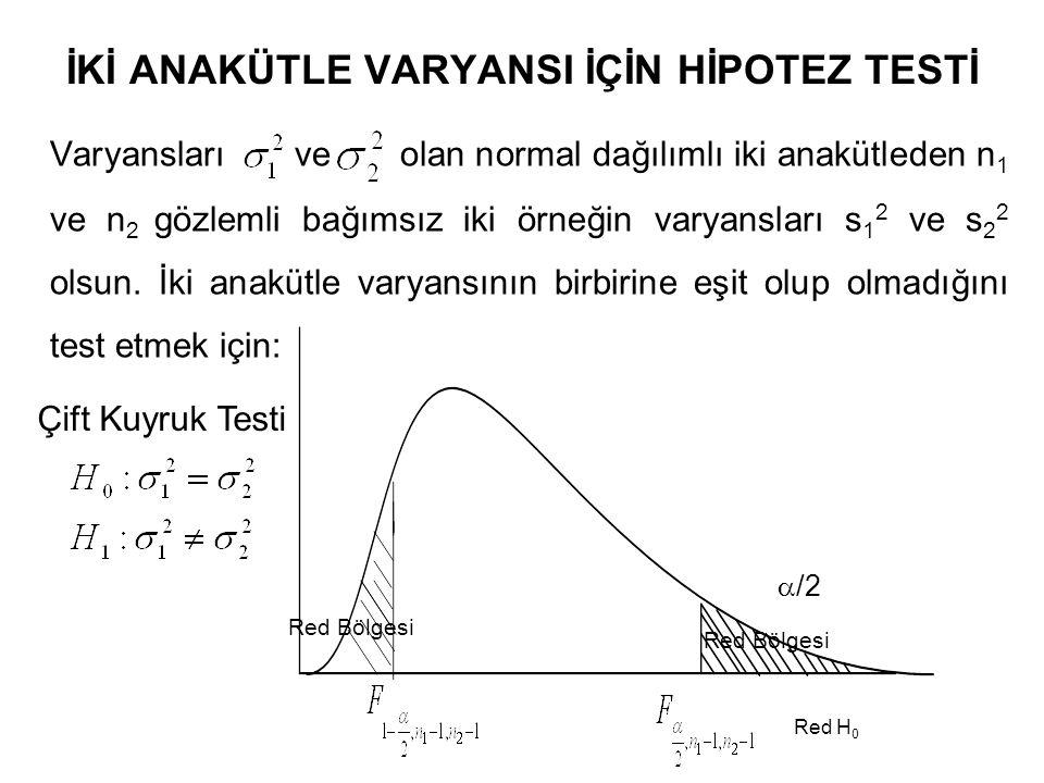 İKİ ANAKÜTLE VARYANSI İÇİN HİPOTEZ TESTİ Varyansları ve olan normal dağılımlı iki anakütleden n 1 ve n 2 gözlemli bağımsız iki örneğin varyansları s 1