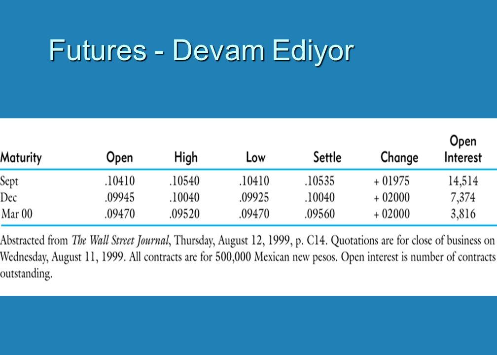 Futures Fiyatın Spot Fiyata Dönüşümü Time (a)(b) Futures Price Futures Price Spot Price