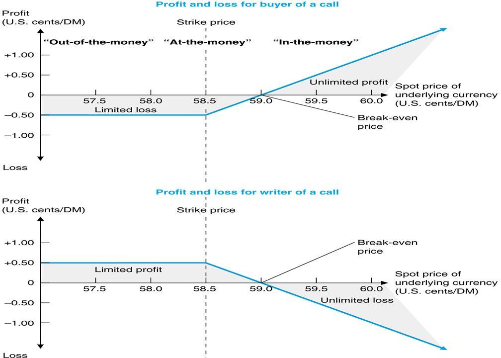 Bir Call Opsiyonunun Alıcı ve Satıcısı İçin Kâr-Zarar Diyagramı u Örnek: u Kullanım fiyatı: $0.585 (veya 58 Cents) / DM ve prim 0.5 Cents / $