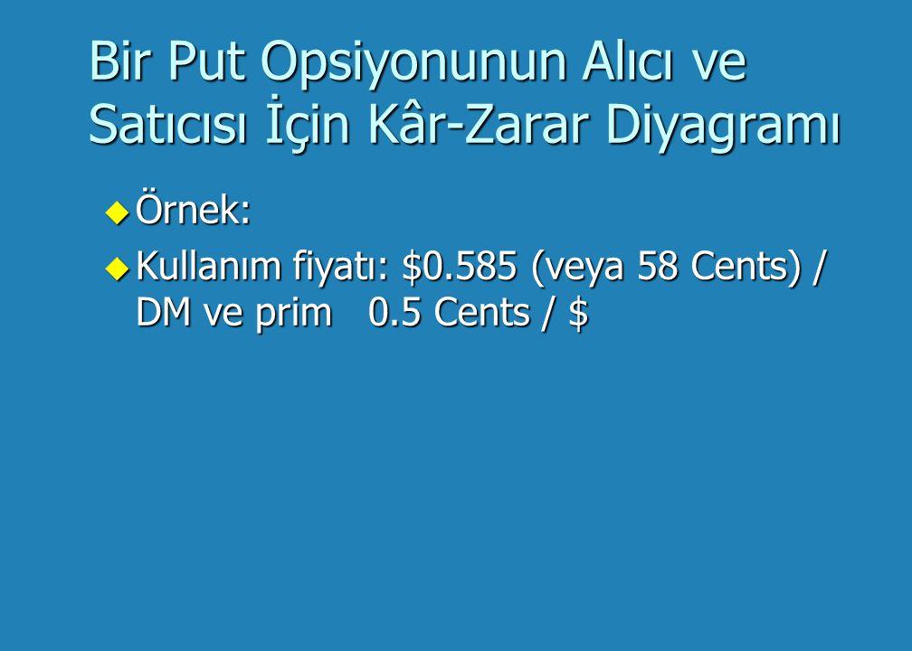 Put Opsiyonları u Bir put opsiyonu alıcısının Kârı: u Kâr = Kullanım Fiyatı - (Spot Kur + Prim) u Örnek: Kullanım Fiyatı = TL1,550,000 / $, prim = TL10,000 / $, ve spot kur = TL1,530,000 / $ u Kâr = TL1,550 - (TL1,530 + TL10) = TL10 / $ = TL10 / $