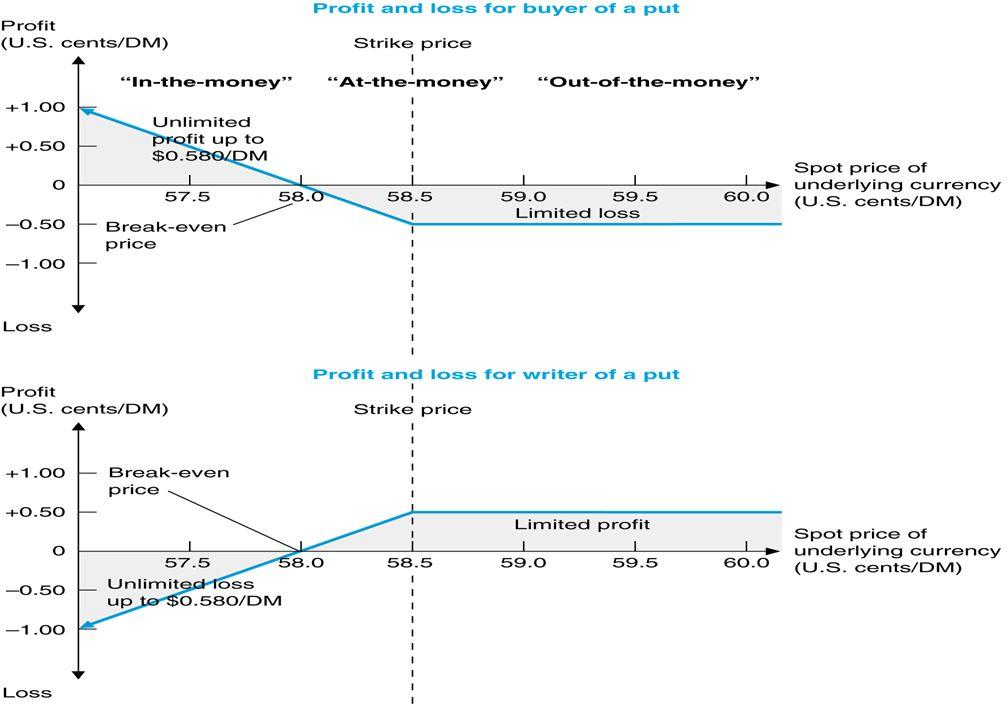 Bir Put Opsiyonunun Alıcı ve Satıcısı İçin Kâr-Zarar Diyagramı u Örnek: u Kullanım fiyatı: $0.585 (veya 58 Cents) / DM ve prim 0.5 Cents / $