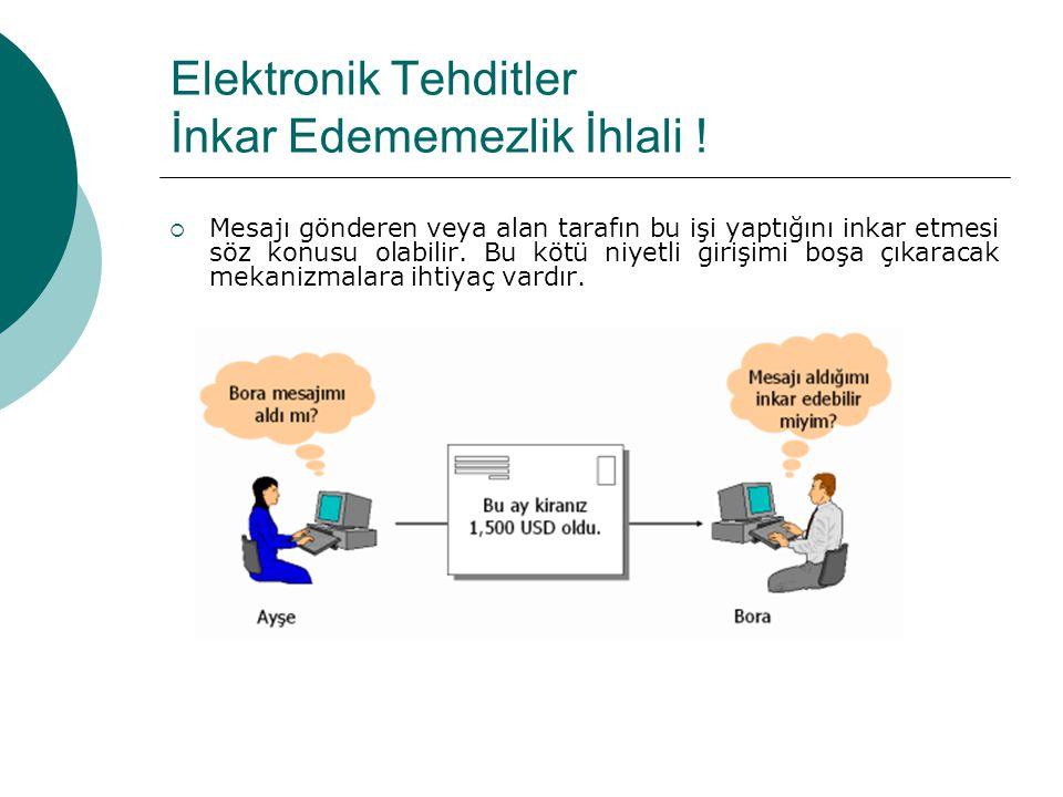 Elektronik Tehditler İnkar Edememezlik İhlali .