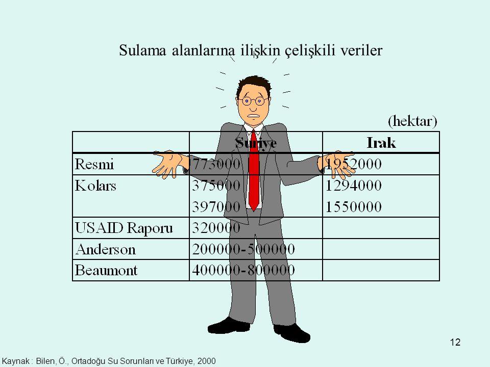 12 Sulama alanlarına ilişkin çelişkili veriler Kaynak : Bilen, Ö., Ortadoğu Su Sorunları ve Türkiye, 2000
