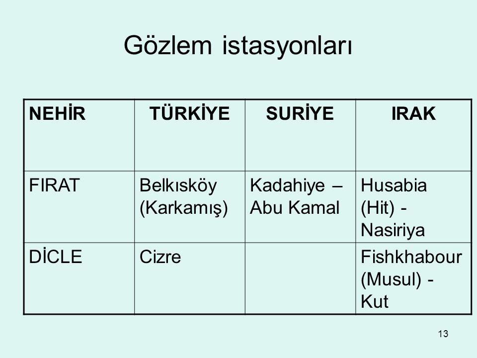 13 Gözlem istasyonları NEHİRTÜRKİYESURİYEIRAK FIRATBelkısköy (Karkamış) Kadahiye – Abu Kamal Husabia (Hit) - Nasiriya DİCLECizreFishkhabour (Musul) - Kut