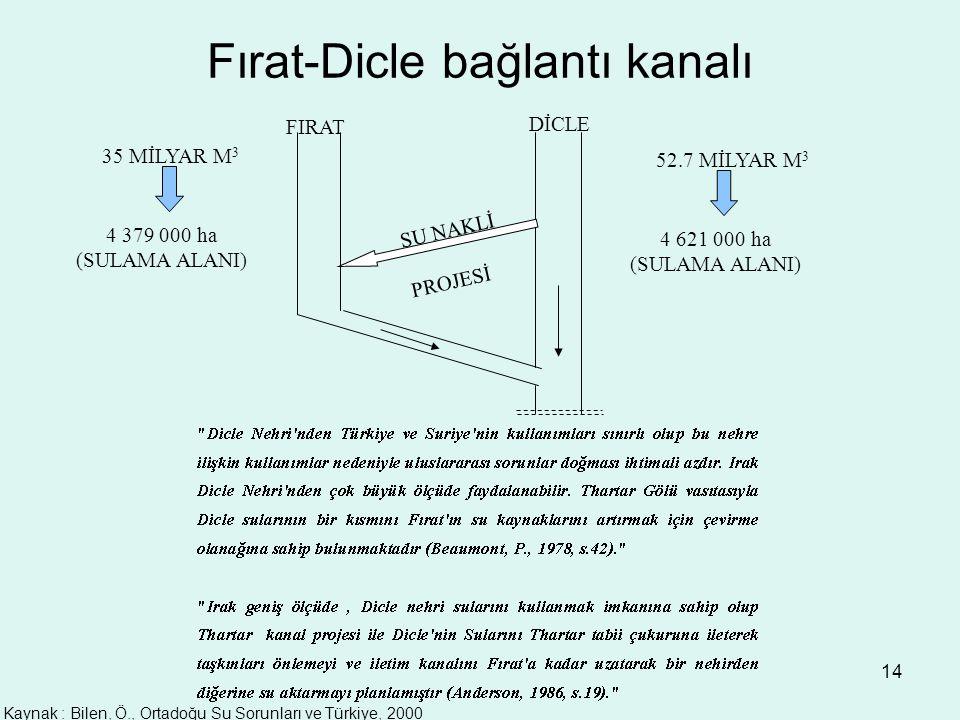 14 Fırat-Dicle bağlantı kanalı FIRAT DİCLE SU NAKLİ PROJESİ 35 MİLYAR M 3 4 379 000 ha (SULAMA ALANI) 52.7 MİLYAR M 3 4 621 000 ha (SULAMA ALANI) Kaynak : Bilen, Ö., Ortadoğu Su Sorunları ve Türkiye, 2000
