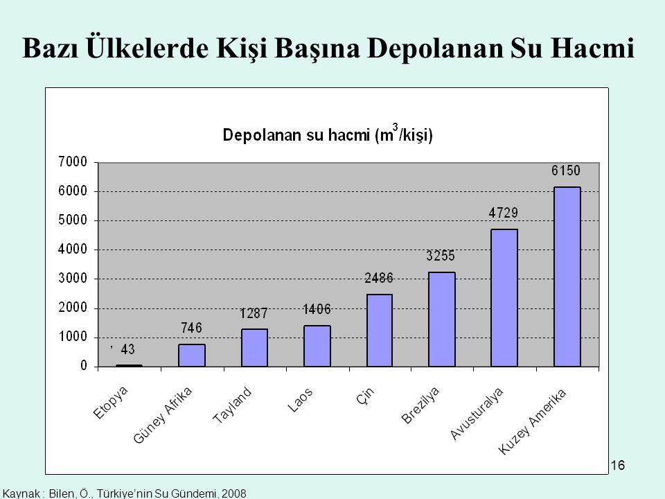 16 Bazı Ülkelerde Kişi Başına Depolanan Su Hacmi Kaynak : Bilen, Ö., Türkiye'nin Su Gündemi, 2008