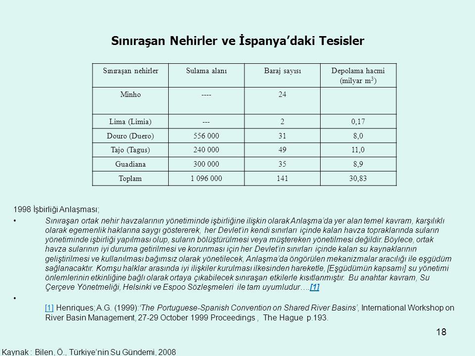 18 Sınıraşan nehirlerSulama alanıBaraj sayısıDepolama hacmi (milyar m 3 ) Minho----24 Lima (Limia)---20,17 Douro (Duero)556 000318,0 Tajo (Tagus)240 0004911,0 Guadiana300 000358,9 Toplam1 096 00014130,83 Sınıraşan Nehirler ve İspanya'daki Tesisler 1998 İşbirliği Anlaşması; Sınıraşan ortak nehir havzalarının yönetiminde işbirliğine ilişkin olarak Anlaşma'da yer alan temel kavram, karşılıklı olarak egemenlik haklarına saygı göstererek, her Devlet'in kendi sınırları içinde kalan havza topraklarında suların yönetiminde işbirliği yapılması olup, suların bölüştürülmesi veya müştereken yönetilmesi değildir.