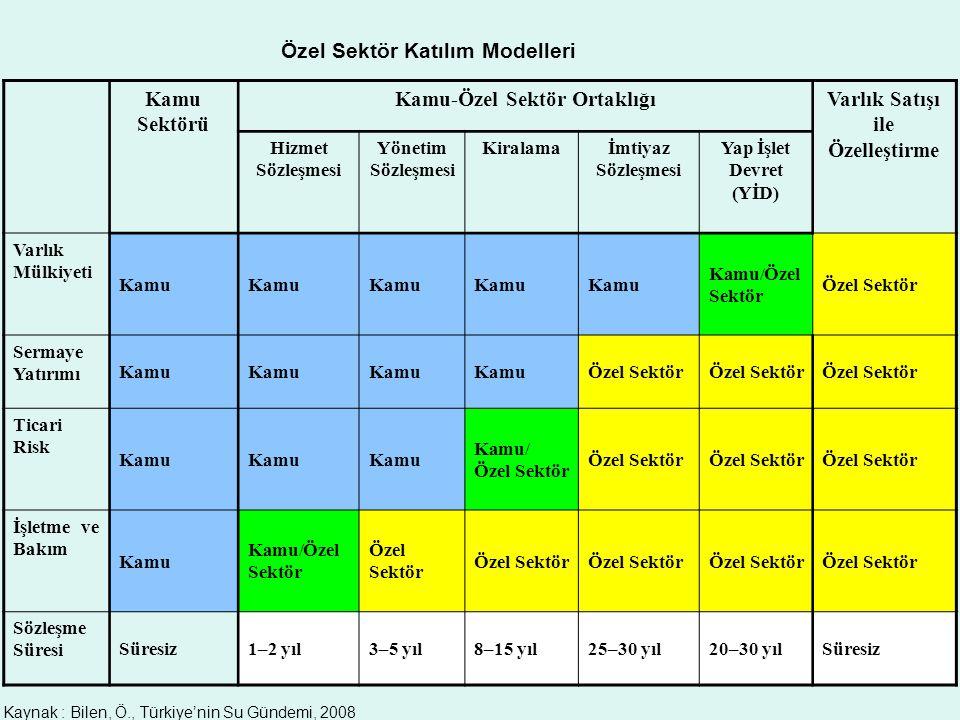 32 Özel Sektör Katılım Modelleri Kamu Sektörü Kamu-Özel Sektör OrtaklığıVarlık Satışı ile Özelleştirme Hizmet Sözleşmesi Yönetim Sözleşmesi Kiralamaİm