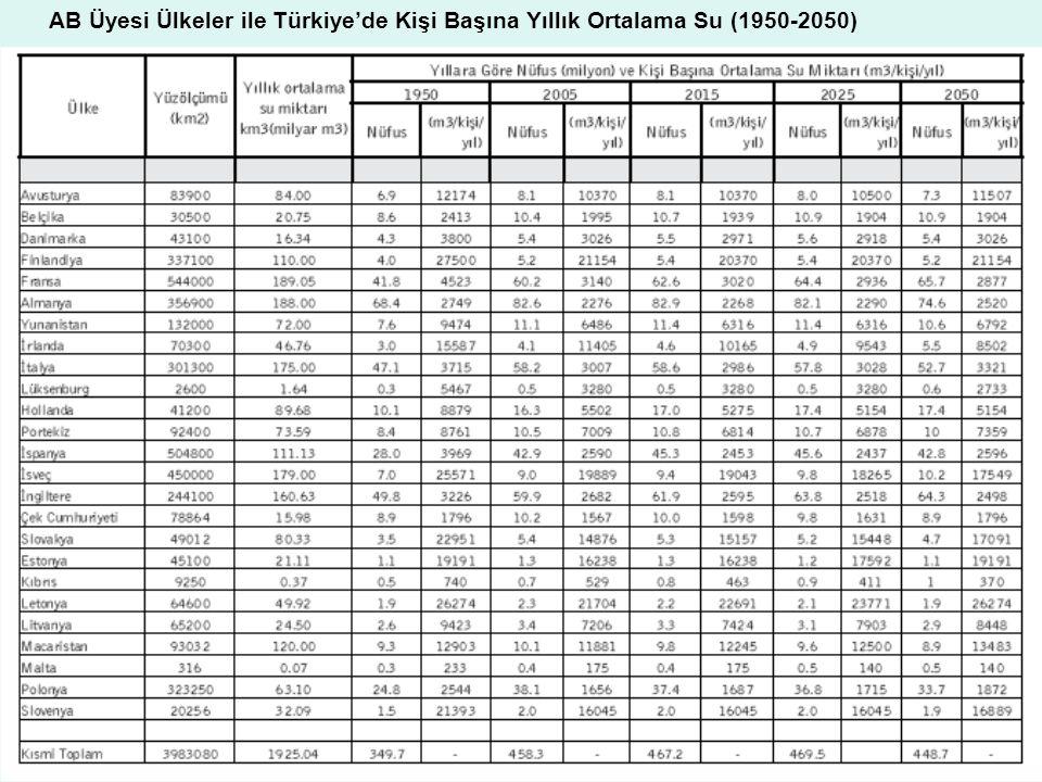 34 AB Üyesi Ülkeler ile Türkiye'de Kişi Başına Yıllık Ortalama Su (1950-2050)