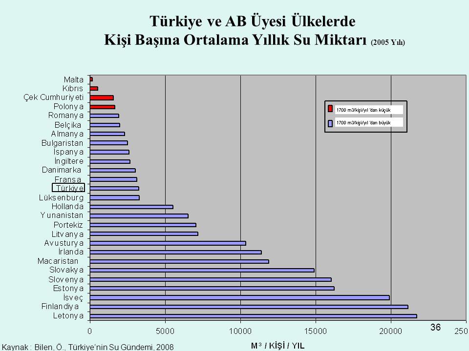 36 Türkiye ve AB Üyesi Ülkelerde Kişi Başına Ortalama Yıllık Su Miktarı (2005 Yılı) Kaynak : Bilen, Ö., Türkiye'nin Su Gündemi, 2008