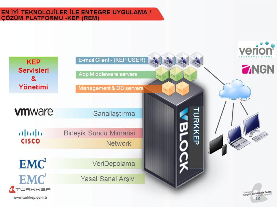 Sanallaştırma VeriDepolama Network Birleşik Suncu Mimarisi E-mail Client - (KEP USER) App Middleware serversManagement & DB servers EN İYİ TEKNOLOJİLE