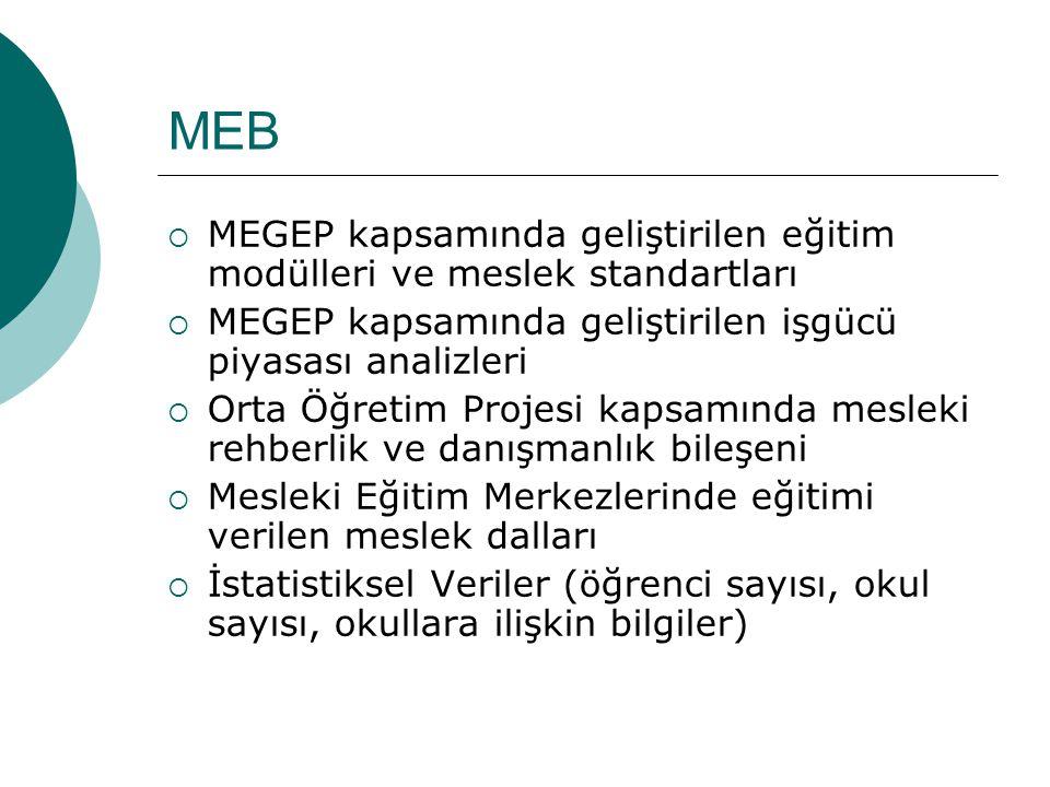 MEB  MEGEP kapsamında geliştirilen eğitim modülleri ve meslek standartları  MEGEP kapsamında geliştirilen işgücü piyasası analizleri  Orta Öğretim Projesi kapsamında mesleki rehberlik ve danışmanlık bileşeni  Mesleki Eğitim Merkezlerinde eğitimi verilen meslek dalları  İstatistiksel Veriler (öğrenci sayısı, okul sayısı, okullara ilişkin bilgiler)