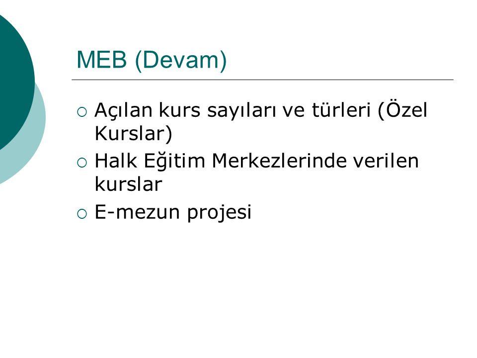 MEB (Devam)  Açılan kurs sayıları ve türleri (Özel Kurslar)  Halk Eğitim Merkezlerinde verilen kurslar  E-mezun projesi