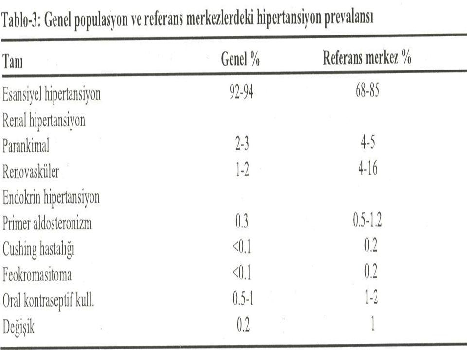 PRİMER HİPERALDOSTERONİZM (CONN SENDROMU ) Hipertansiyon  baş ağrısı, nefes darlığı çabuk yorulma hipopotasemi  kas güçsüzlüğü, halsizlik, kabızlık EKG'de hipopotasemi  ST depresyonu, T dalga amplitüdünde azalma, QT intervalinin uzaması, U dalgalarının ortaya çıkması, Klinikte hipopotasemi  böbrekte vakuoler tubulopati  renal diabetes insipitus  poliüri-polidipsi hipostenüri.