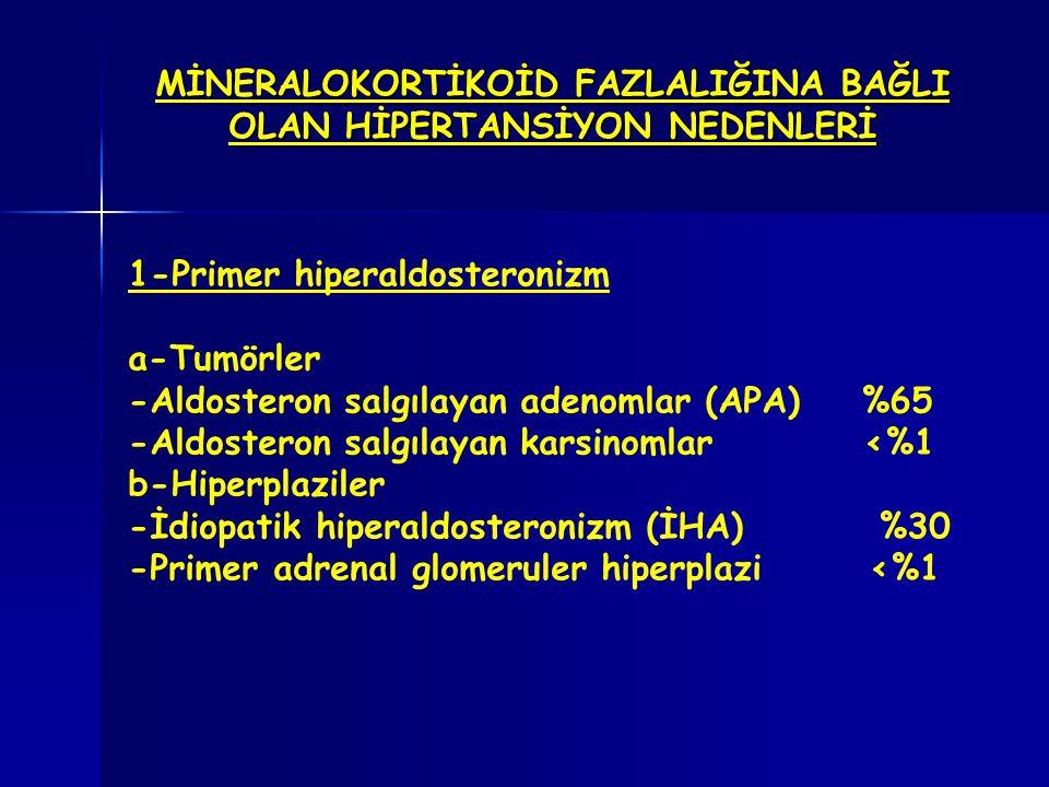 MİNERALOKORTİKOİD FAZLALIĞINA BAĞLI OLAN HİPERTANSİYON NEDENLERİ 1-Primer hiperaldosteronizm a-Tumörler -Aldosteron salgılayan adenomlar (APA) %65 -Al