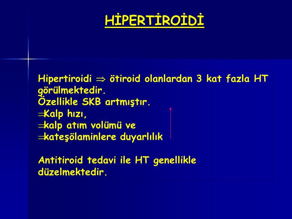 HİPERTİROİDİ Hipertiroidi  ötiroid olanlardan 3 kat fazla HT görülmektedir. Özellikle SKB artmıştır.  Kalp hızı,  kalp atım volümü ve  kateşölamin