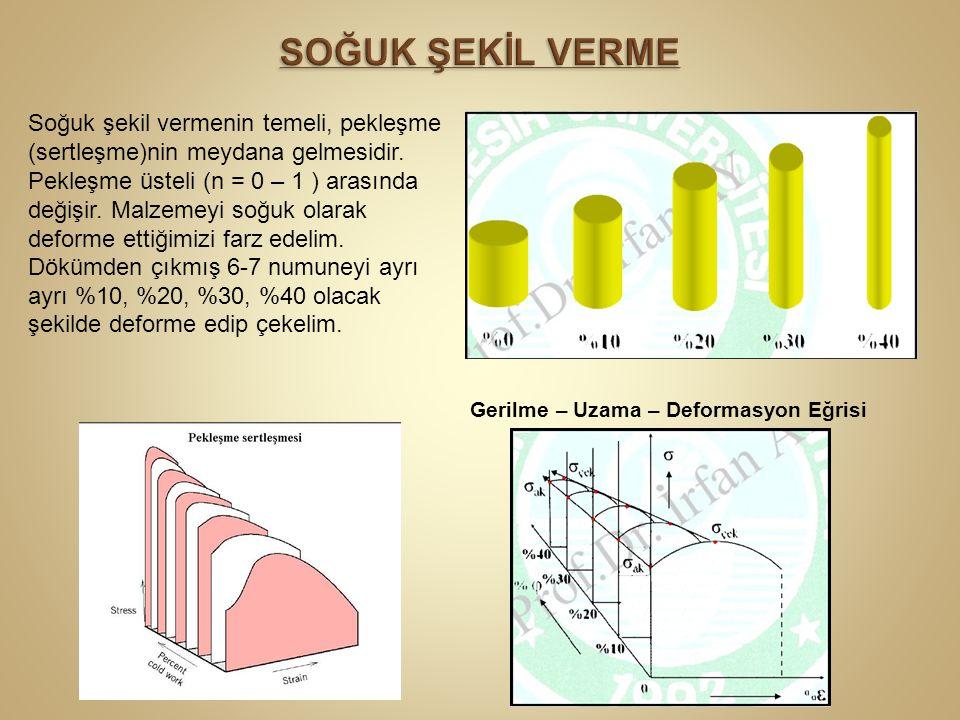Soğuk şekil vermenin temeli, pekleşme (sertleşme)nin meydana gelmesidir. Pekleşme üsteli (n = 0 – 1 ) arasında değişir. Malzemeyi soğuk olarak deforme