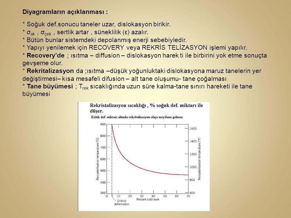 Diyagramların açıklanması : * Soğuk def.sonucu taneler uzar, dislokasyon birikir. * σ ak, σ çek, sertlik artar, süneklilik (ε) azalır. * Bütün bunlar