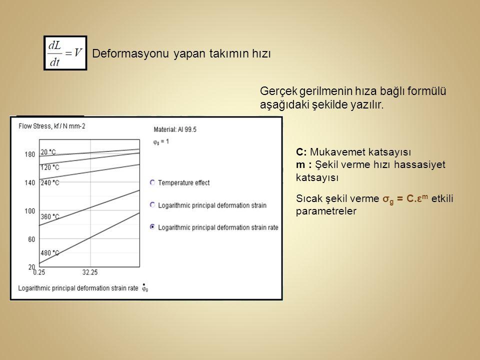 Deformasyonu yapan takımın hızı Gerçek gerilmenin hıza bağlı formülü aşağıdaki şekilde yazılır. C: Mukavemet katsayısı m : Şekil verme hızı hassasiyet