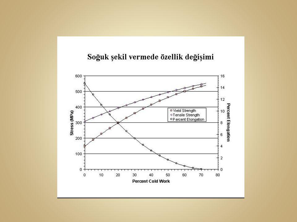 Sıcak şekil vermede mühendislik deformasyon hızı ε müh aşağıdaki şekilde bulabiliriz.